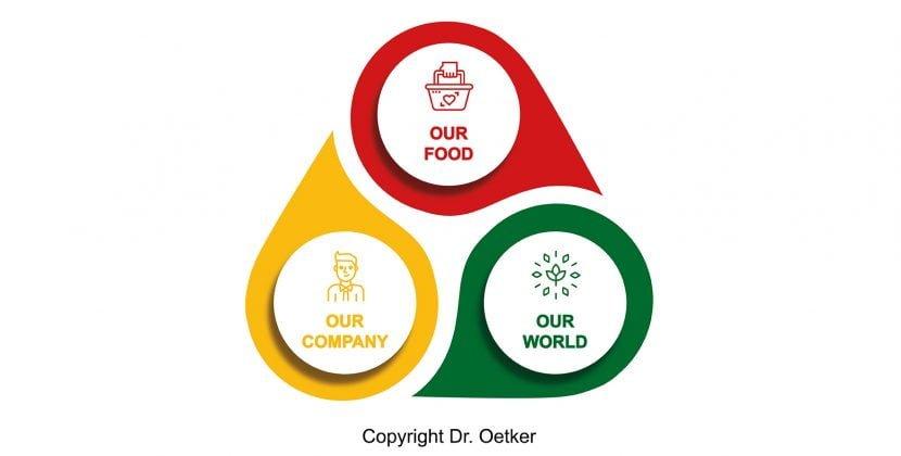 Dr. Oetker publică Obiectivele de Sustenabilitate